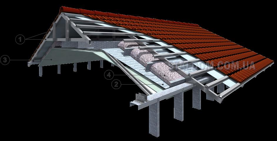 Крыша из профиля